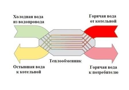 Уплотнения теплообменника Этра ЭТ-010 Северск Уплотнения теплообменника Sondex S47 Балашов