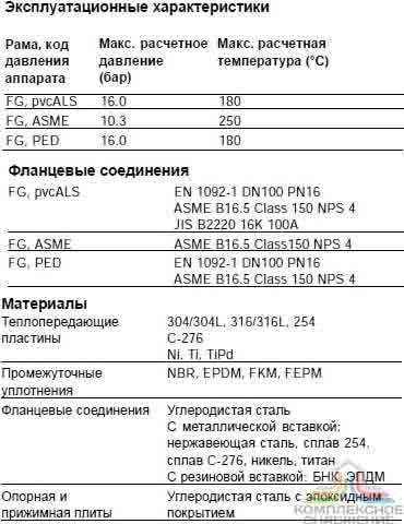Пластинчатый теплообменник Alfa Laval AQ20S-FG Шадринск оао завод теплообменник