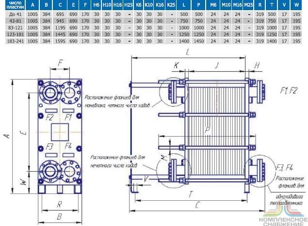 Теплообменник ти производитель Уплотнения теплообменника Funke FP 81 Ноябрьск