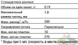 Паяный теплообменник Alfa Laval AC220EQ Минеральные Воды STEELTEX ZINC - Промывка теплообменников Владимир