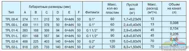 Паяный теплообменник Funke NPL 3 Камышин Пластины теплообменника Теплоконтроль ТРТ 3 Комсомольск-на-Амуре