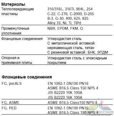 Пластины теплообменника Sondex S220 Каспийск