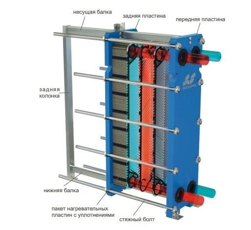 Пластинчатые теплообменники технические условия Уплотнения теплообменника Sondex S18 Дербент
