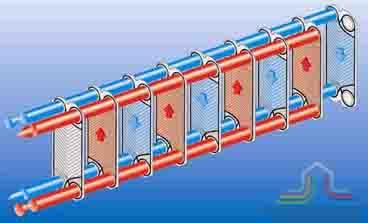 Пластинчатые паяные теплообменники FUNKE (TPL, GPL, GPLK) Минеральные Воды Пластинчатый теплообменник Sigma M35 Тюмень