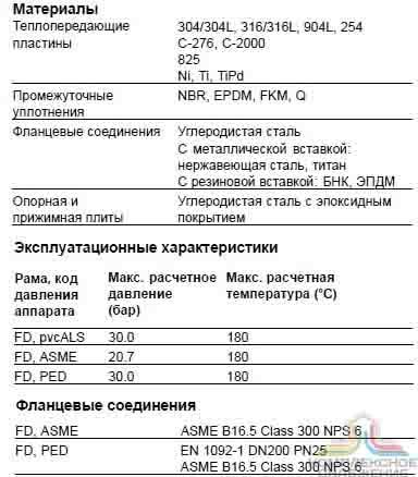 Кожухотрубный конденсатор ONDA CT 208 Балашиха