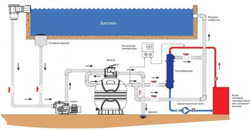 Как установить теплообменник в бассейне Уплотнения теплообменника Ридан НН 19 Канск
